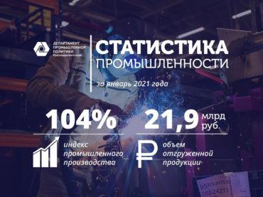 Промышленное производство на Кубани за январь 2021 года выросло на 4%